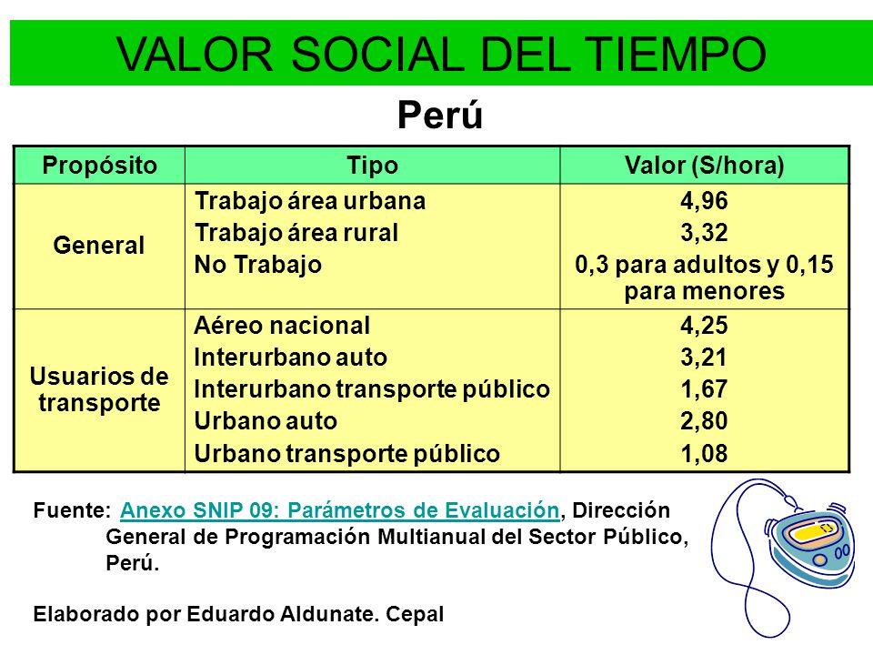 VALOR SOCIAL DEL TIEMPO PropósitoTipoValor (S/hora) General Trabajo área urbana Trabajo área rural No Trabajo 4,96 3,32 0,3 para adultos y 0,15 para m