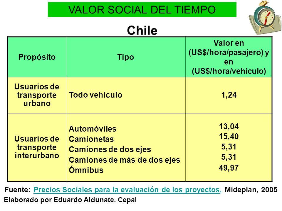 VALOR SOCIAL DEL TIEMPO Chile Elaborado por Eduardo Aldunate. Cepal PropósitoTipo Valor en (US$/hora/pasajero) y en (US$/hora/vehículo) Usuarios de tr