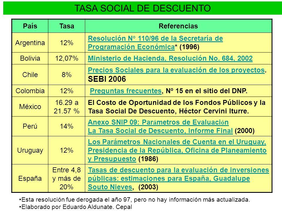 TASA SOCIAL DE DESCUENTO PaísTasaReferencias Argentina12% Resolución N° 110/96 de la Secretaría de Programación EconómicaResolución N° 110/96 de la Se