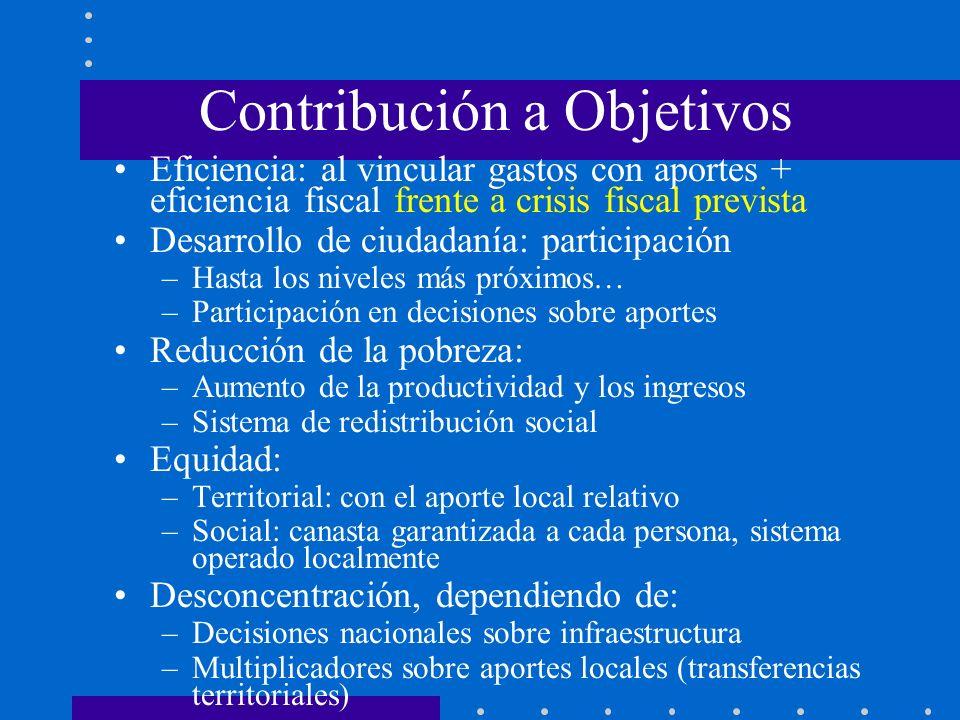 Contribución a Objetivos Eficiencia: al vincular gastos con aportes + eficiencia fiscal frente a crisis fiscal prevista Desarrollo de ciudadanía: part