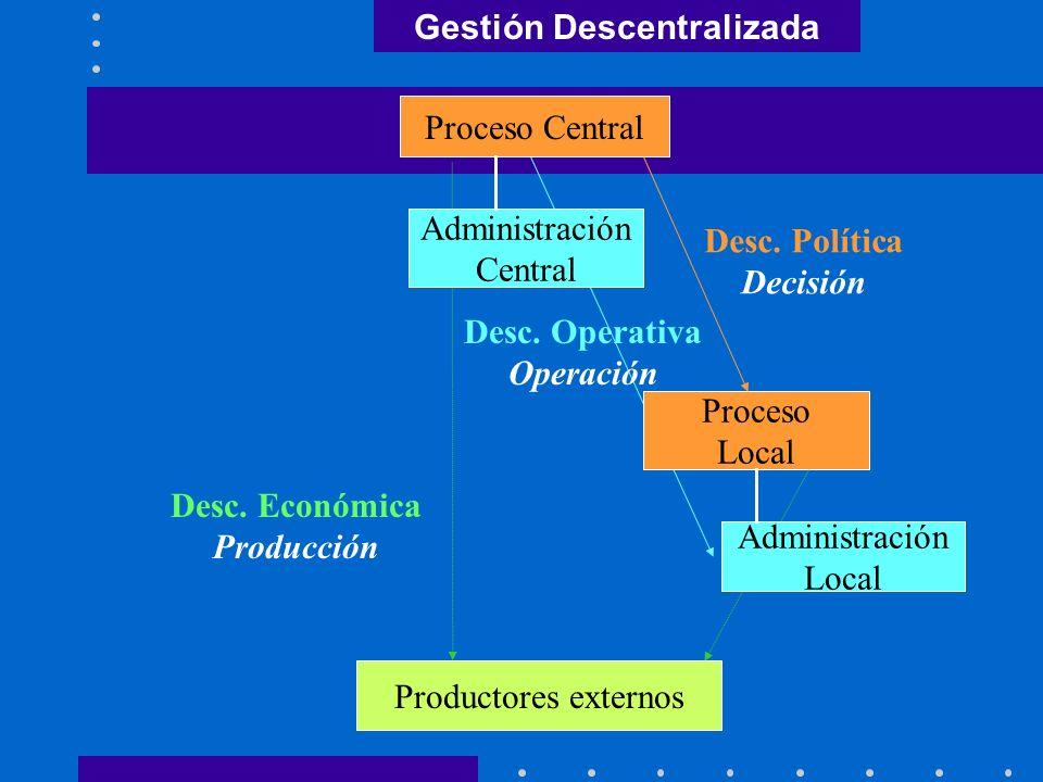 Descentralización Política: Condiciones de Eficiencia Demanda geográficamente diferenciada (Ostrom) Adecuación a preferencias 1) Correspondencia entre demanda y proceso de provisión (Oates): profundización y luego adecuación a demanda por agregación 2) Transferencia del proceso completo: decisiones colectivas sobre qué, cuánto y con qué parte de su ingreso proveerse (autoimposición) (Musgrave) 3) Participación ciudadana en esas decisiones: procesos más democráticos y participativos que los centrales Directa: posible en ámbitos locales Indirecta: importancia de la representación: estrecha vinculación entre representantes y representados Beneficios superiores a economías de escala por centralización (Ostrom, Oates)