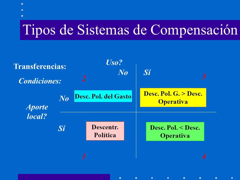 Tipos de Sistemas de Compensación Transferencias: Condiciones: Aporte local? Uso? Sí No Sí 1 2 3 4 Desc. Pol. del Gasto Descentr. Política Desc. Pol.