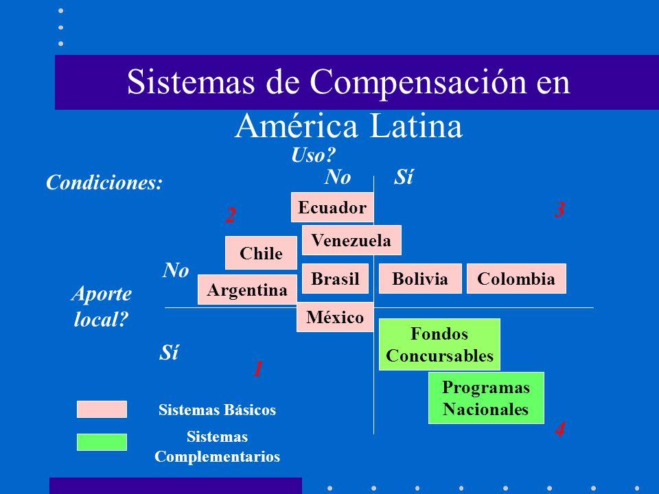 Sistemas de Compensación en América Latina Condiciones: Aporte local? Uso? Sí No Sí Argentina Chile BrasilBoliviaColombia Fondos Concursables Programa