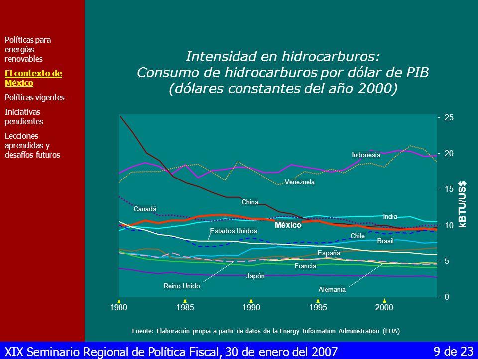 XIX Seminario Regional de Política Fiscal, 30 de enero del 2007 10 de 23 Elaborado a partir de la Prospectiva del Sector Eléctrico 2004-2013 350 TWh /año Hidráulica 300 250 200 150 100 50 0 Geotermia Nuclear Carbón Combustóleo y diesel Gas natural Libre 199319951997199920012003200520072009 2011 2013 Dependencia cada vez mayor Políticas para energías renovables El contexto de México Políticas vigentes Iniciativas pendientes Lecciones aprendidas y desafíos futuros