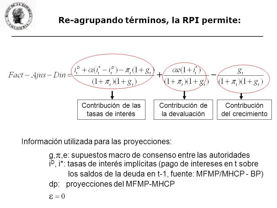 Re-agrupando términos, la RPI permite: Contribución de las tasas de interés Contribución de la devaluación Contribución del crecimiento Información utilizada para las proyecciones: g,,e: supuestos macro de consenso entre las autoridades i D, i*: tasas de interés implícitas (pago de intereses en t sobre los saldos de la deuda en t-1, fuente: MFMP/MHCP - BP) dp: proyecciones del MFMP-MHCP