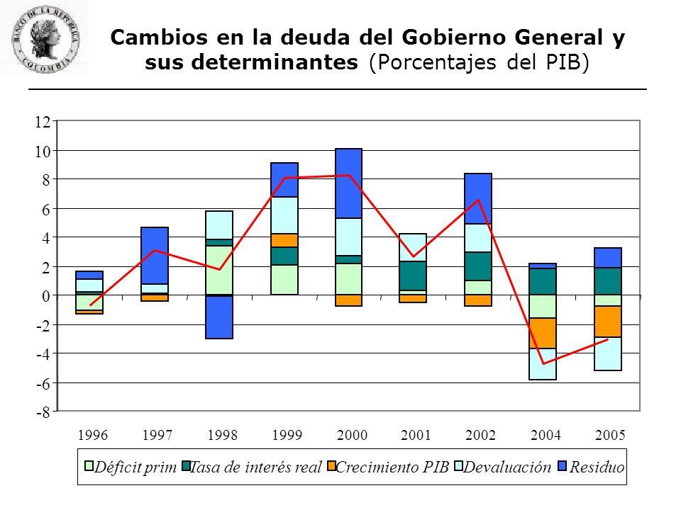 Cambios en la deuda del Gobierno General y sus determinantes (Porcentajes del PIB) -8 -6 -4 -2 0 2 4 6 8 10 12 199619971998199920002001200220042005 Déficit primTasa de interés realCrecimiento PIBDevaluaciónResiduo