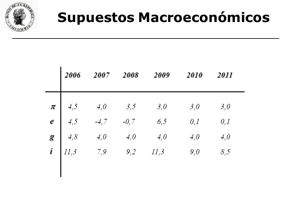 Supuestos Macroeconómicos 200620072008200920102011 4,54,03,53,0 e 4,5-4,7-0,76,50,1 g 4,84,0 i 11,37,99,211,39,08,5