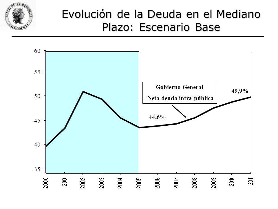 Gobierno General -Neta deuda intra-pública Evolución de la Deuda en el Mediano Plazo: Escenario Base 44,6% 49,9% 35 40 45 50 55 60