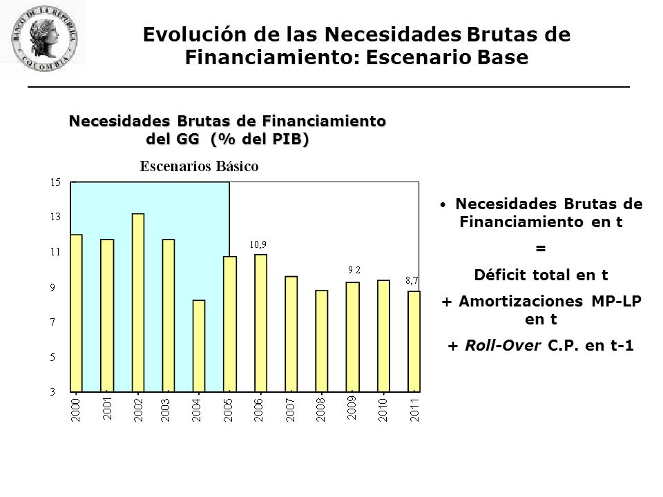 Necesidades Brutas de Financiamiento del GG (% del PIB) Evolución de las Necesidades Brutas de Financiamiento: Escenario Base Necesidades Brutas de Financiamiento en t = Déficit total en t + Amortizaciones MP-LP en t + Roll-Over C.P.