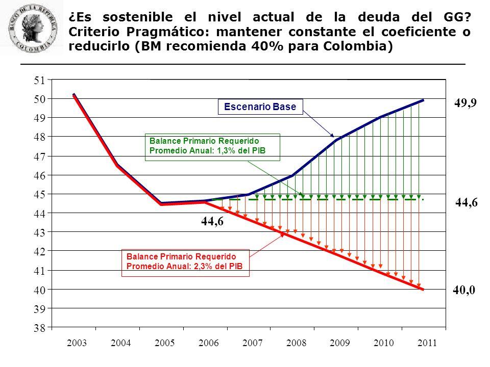Escenario Base Balance Primario Requerido Promedio Anual: 1,3% del PIB Balance Primario Requerido Promedio Anual: 2,3% del PIB 49,9 44,6 40,0 38 39 40 41 42 43 44 45 46 47 48 49 50 51 200320042005200620072008200920102011 ¿Es sostenible el nivel actual de la deuda del GG.