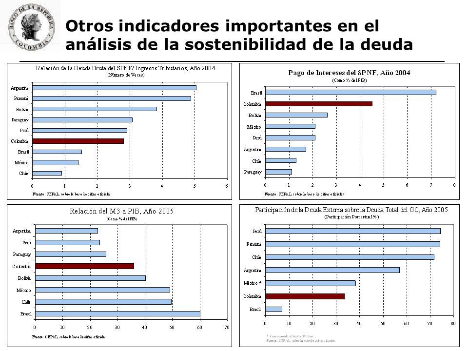 Otros indicadores importantes en el análisis de la sostenibilidad de la deuda