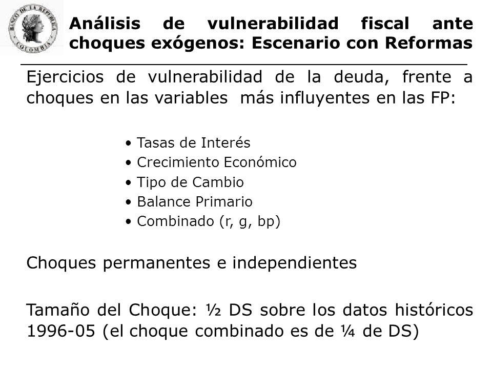 Análisis de vulnerabilidad fiscal ante choques exógenos: Escenario con Reformas Ejercicios de vulnerabilidad de la deuda, frente a choques en las vari