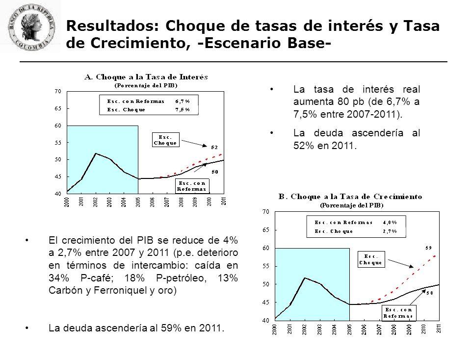 Resultados: Choque de tasas de interés y Tasa de Crecimiento, -Escenario Base- La tasa de interés real aumenta 80 pb (de 6,7% a 7,5% entre 2007-2011).