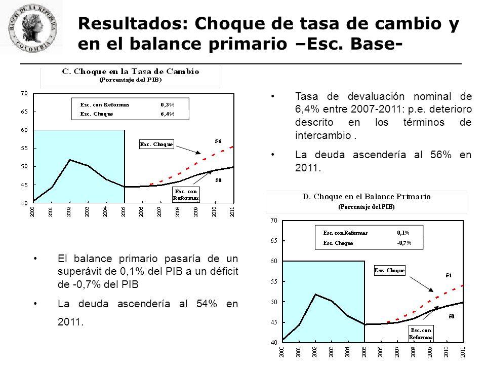 Resultados: Choque de tasa de cambio y en el balance primario –Esc. Base- Tasa de devaluación nominal de 6,4% entre 2007-2011: p.e. deterioro descrito