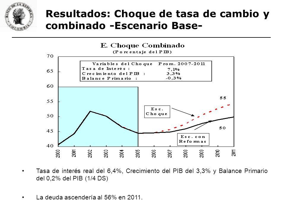 Resultados: Choque de tasa de cambio y combinado -Escenario Base- Tasa de interés real del 6,4%, Crecimiento del PIB del 3,3% y Balance Primario del 0,2% del PIB (1/4 DS) La deuda ascendería al 56% en 2011.