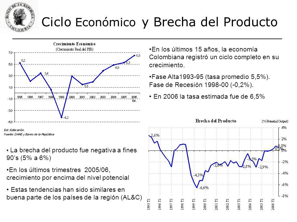 Ciclo Económico y Brecha del Producto En los últimos 15 años, la economía Colombiana registró un ciclo completo en su crecimiento. Fase Alta1993-95 (t