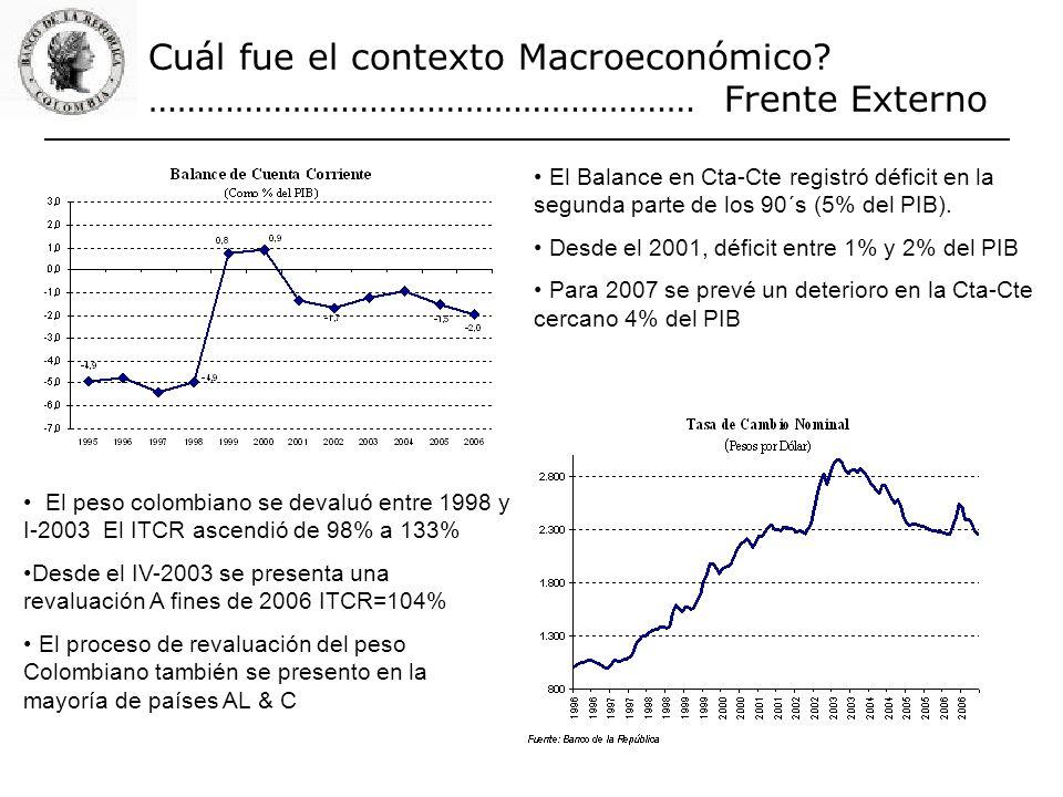 Cuál fue el contexto Macroeconómico? ………………………………………………… Frente Externo El Balance en Cta-Cte registró déficit en la segunda parte de los 90´s (5% del