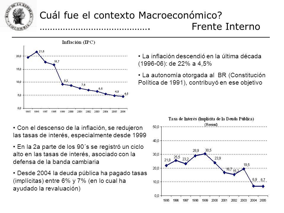 Cuál fue el contexto Macroeconómico? ……………………………………. Frente Interno La inflación descendió en la última década (1996-06): de 22% a 4,5% La autonomía o