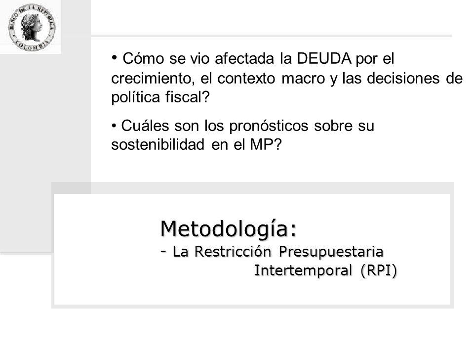 Metodología: - La Restricción Presupuestaria Intertemporal (RPI) Cómo se vio afectada la DEUDA por el crecimiento, el contexto macro y las decisiones