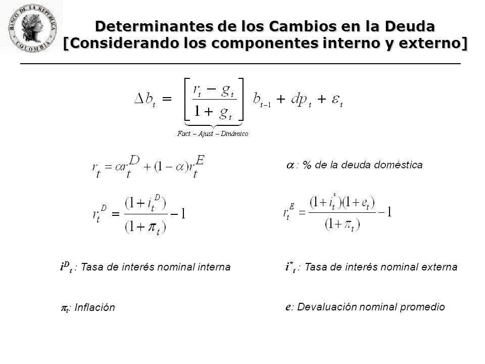 Determinantes de los Cambios en la Deuda [Considerando los componentes interno y externo] i * t : Tasa de interés nominal externa e : Devaluación nominal promedio i D t : Tasa de interés nominal interna t : Inflación