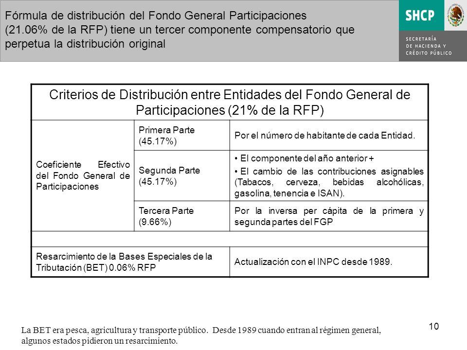 10 Fórmula de distribución del Fondo General Participaciones (21.06% de la RFP) tiene un tercer componente compensatorio que perpetua la distribución original Criterios de Distribución entre Entidades del Fondo General de Participaciones (21% de la RFP) Coeficiente Efectivo del Fondo General de Participaciones Primera Parte (45.17%) Por el número de habitante de cada Entidad.