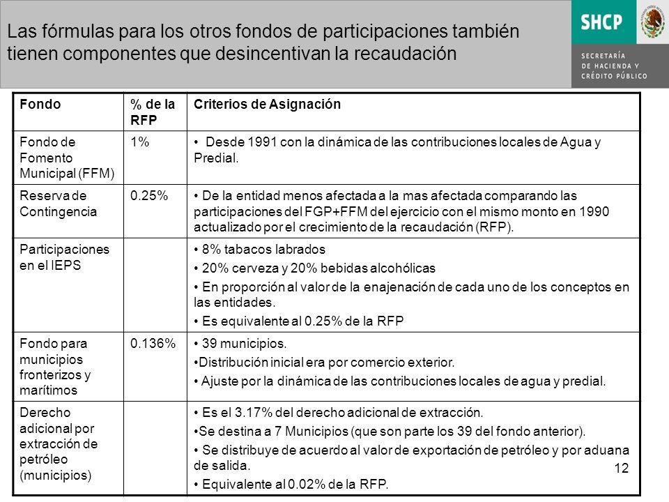 12 Las fórmulas para los otros fondos de participaciones también tienen componentes que desincentivan la recaudación Fondo% de la RFP Criterios de Asignación Fondo de Fomento Municipal (FFM) 1% Desde 1991 con la dinámica de las contribuciones locales de Agua y Predial.