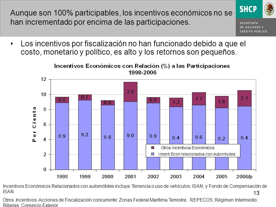 13 Aunque son 100% participables, los incentivos económicos no se han incrementado por encima de las participaciones.