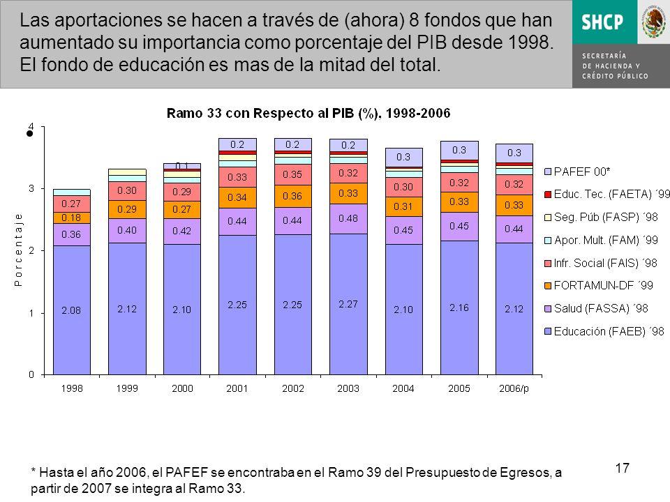17 Las aportaciones se hacen a través de (ahora) 8 fondos que han aumentado su importancia como porcentaje del PIB desde 1998.