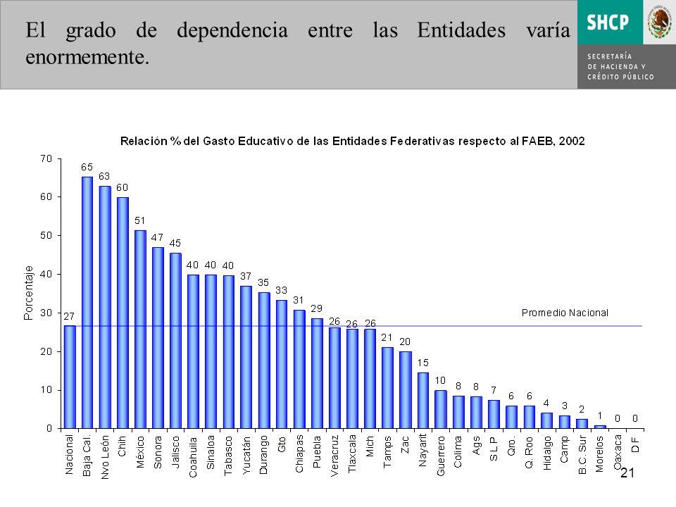 21 El grado de dependencia entre las Entidades varía enormemente.