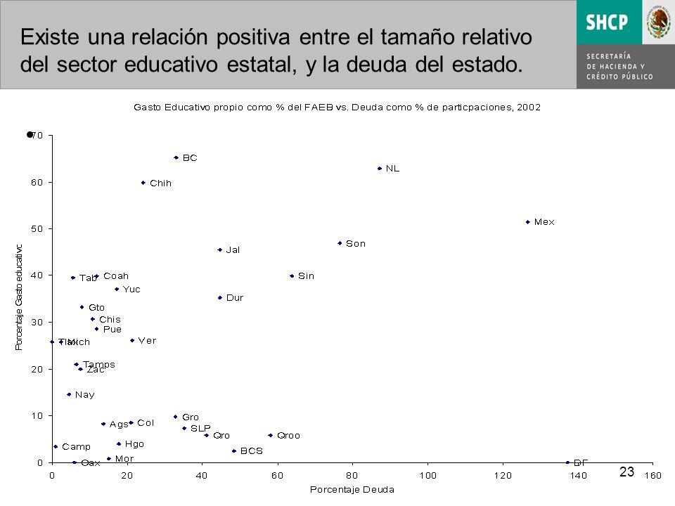 23 Existe una relación positiva entre el tamaño relativo del sector educativo estatal, y la deuda del estado.