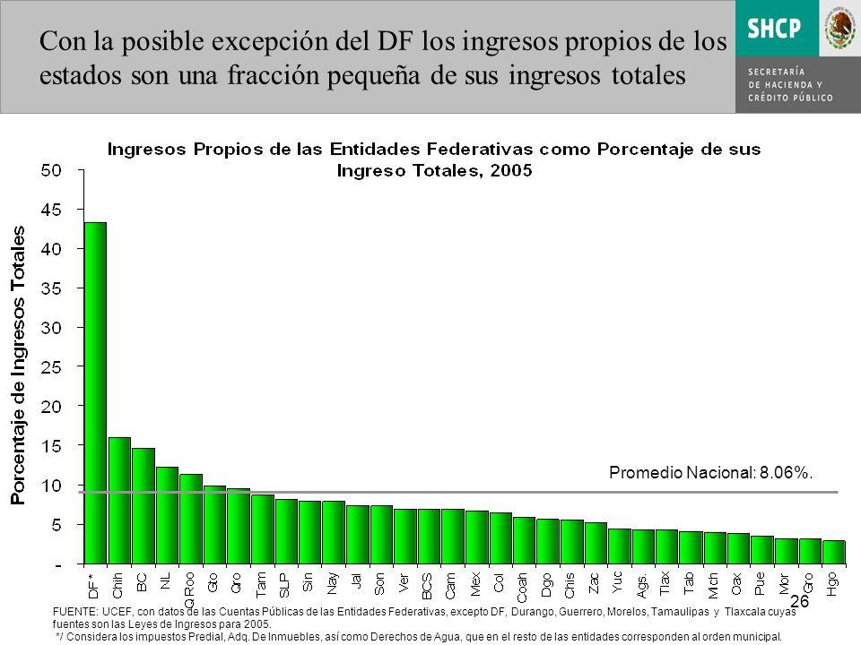 26 Promedio Nacional: 8.06%.