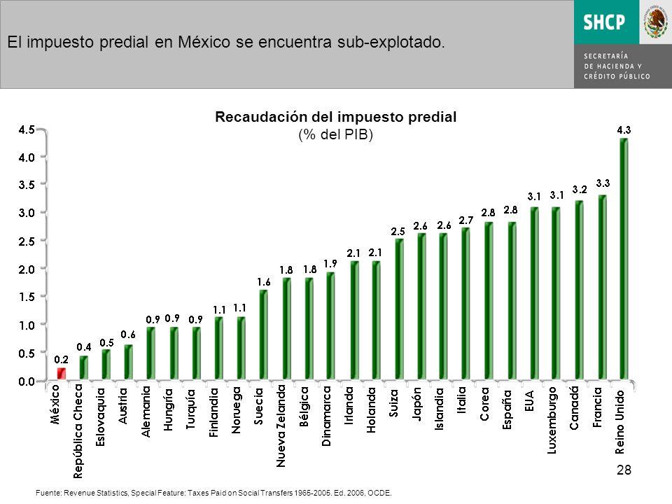 28 El impuesto predial en México se encuentra sub-explotado.
