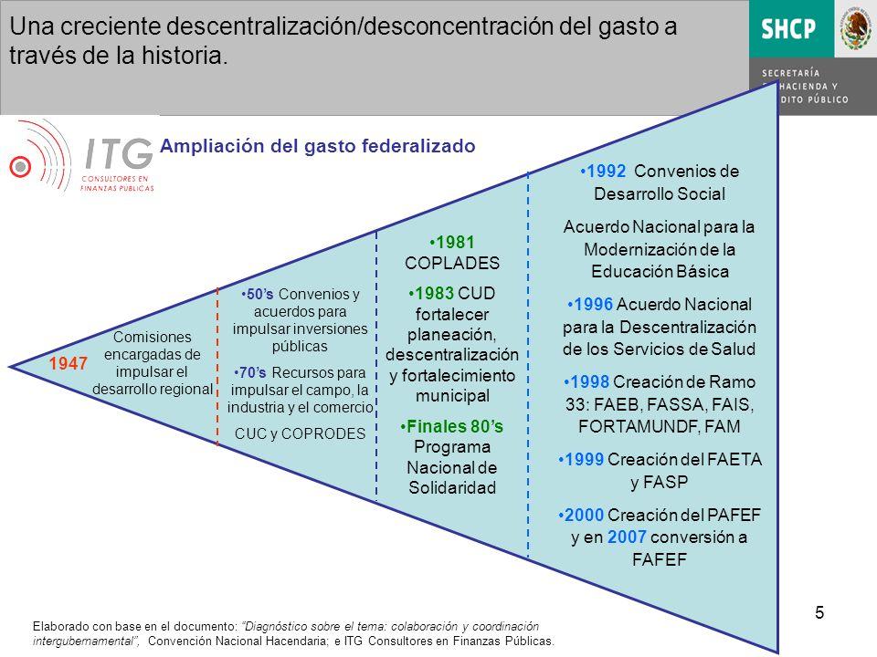 5 Una creciente descentralización/desconcentración del gasto a través de la historia.
