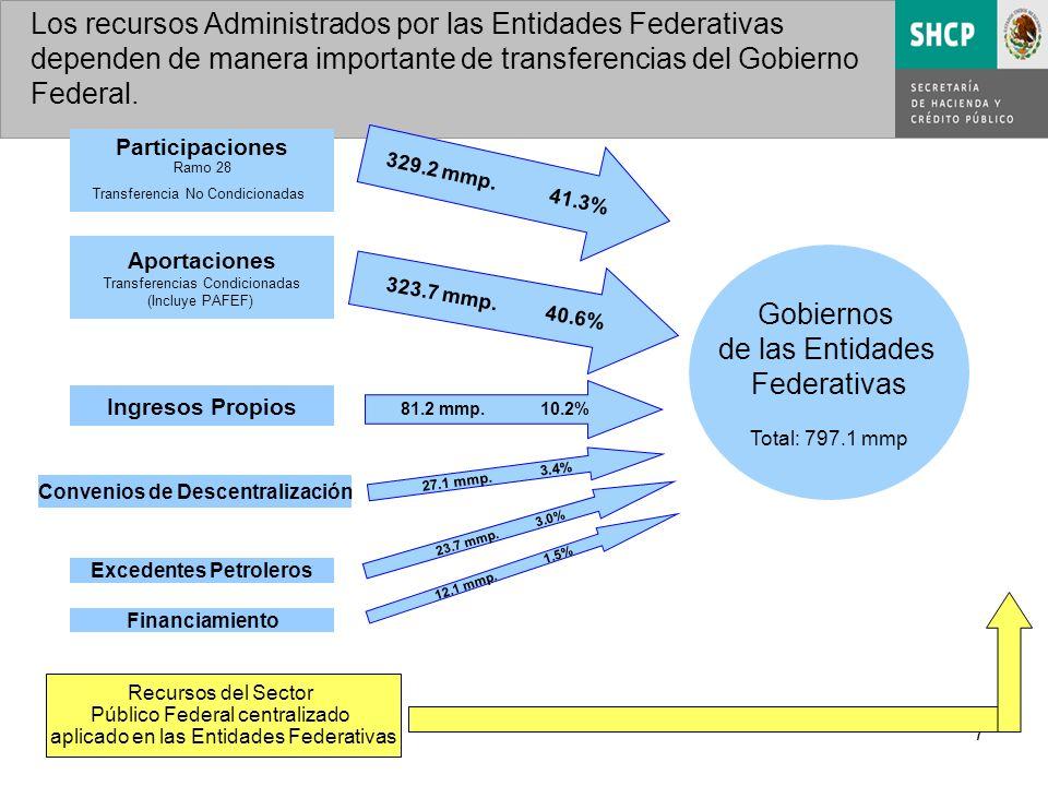 7 Los recursos Administrados por las Entidades Federativas dependen de manera importante de transferencias del Gobierno Federal.