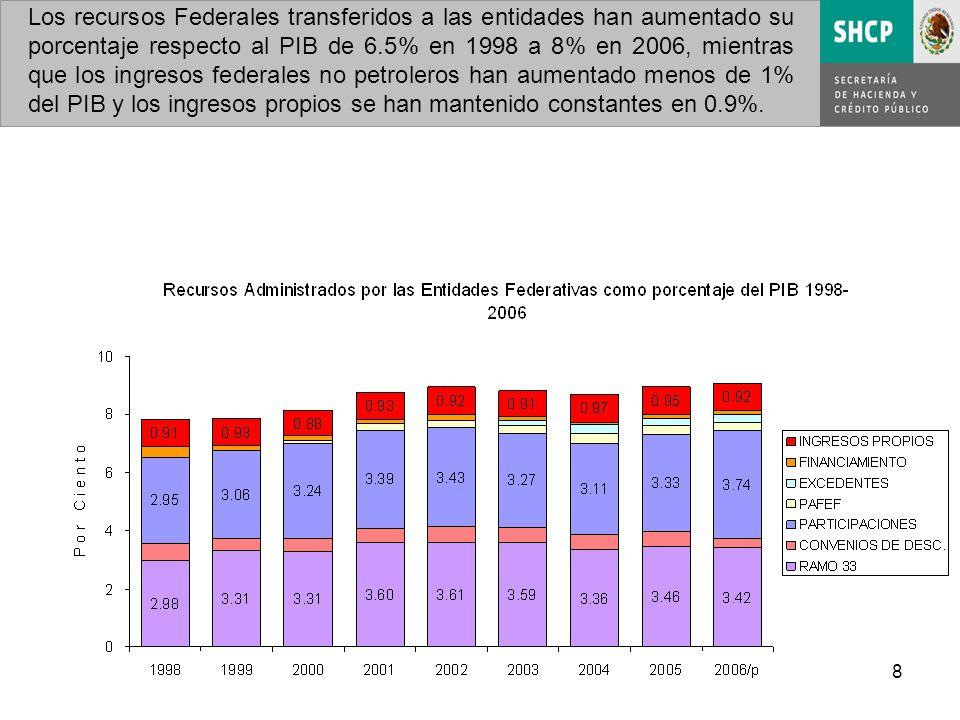 8 Los recursos Federales transferidos a las entidades han aumentado su porcentaje respecto al PIB de 6.5% en 1998 a 8% en 2006, mientras que los ingresos federales no petroleros han aumentado menos de 1% del PIB y los ingresos propios se han mantenido constantes en 0.9%.