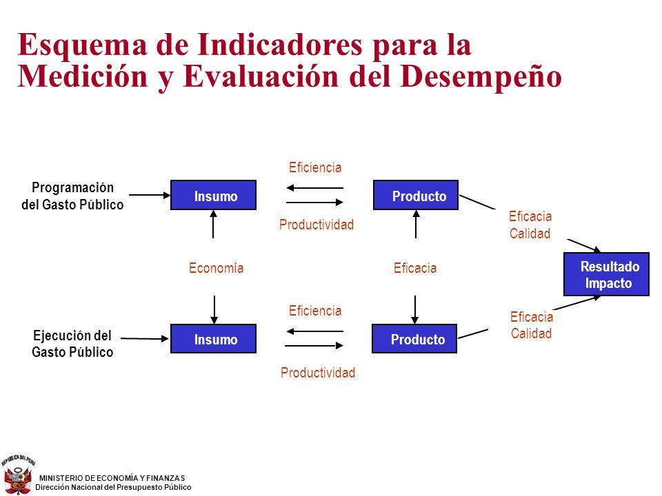 Resultado Impacto Insumo Economía Insumo Productividad Producto Eficiencia Eficacia Producto Productividad Eficiencia Programación del Gasto Público E