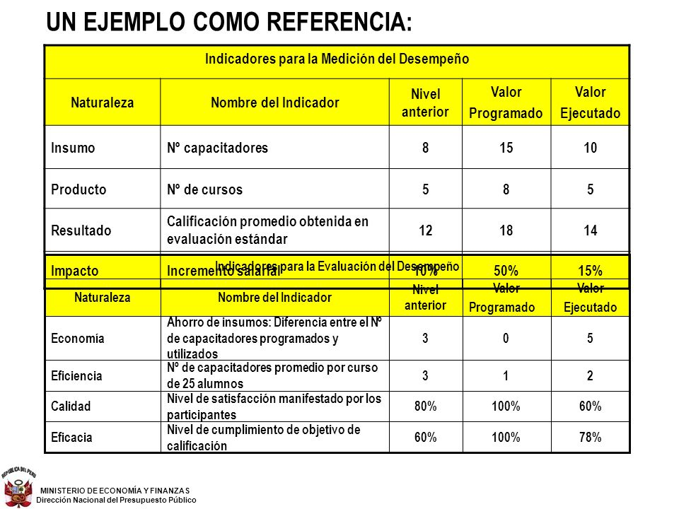 UN EJEMPLO COMO REFERENCIA: 78%100%60% Nivel de cumplimiento de objetivo de calificación Eficacia 60%100%80% Nivel de satisfacción manifestado por los