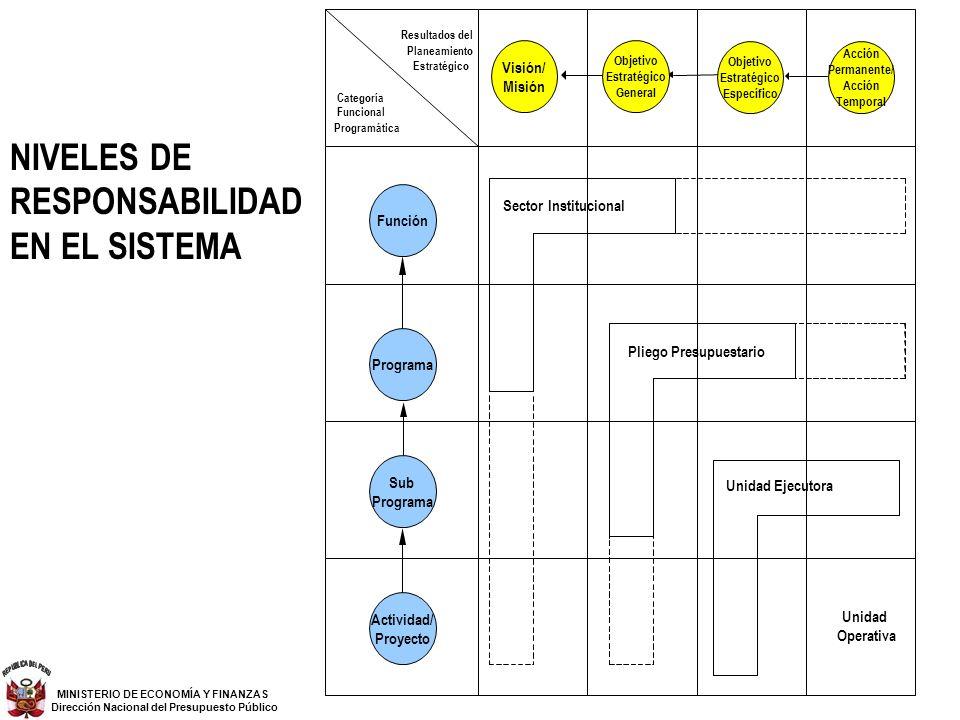 Unidad Operativa Planeamiento Programática Resultados del Categoría Funcional Estratégico Unidad Ejecutora Función Programa Sub Programa Actividad/ Pr