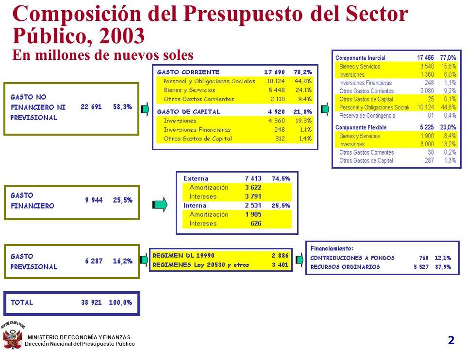 2 Composición del Presupuesto del Sector Público, 2003 En millones de nuevos soles MINISTERIO DE ECONOMÍA Y FINANZAS Dirección Nacional del Presupuest