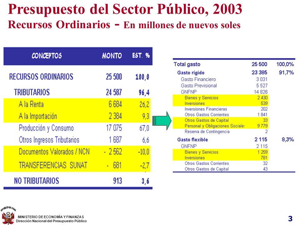 3 Presupuesto del Sector Público, 2003 Recursos Ordinarios - En millones de nuevos soles MINISTERIO DE ECONOMÍA Y FINANZAS Dirección Nacional del Pres