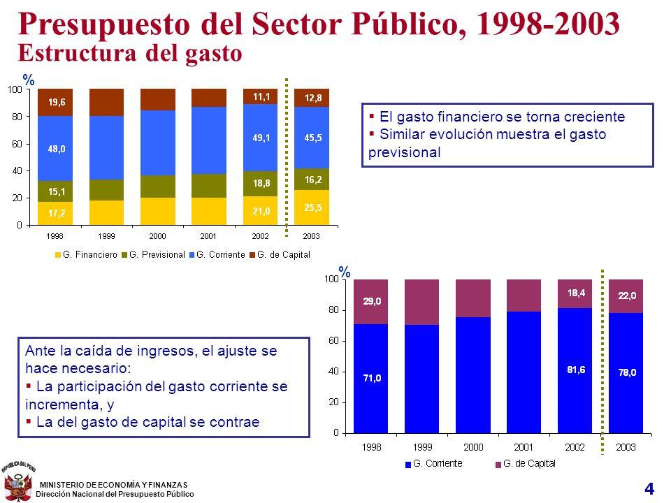 4 Presupuesto del Sector Público, 1998-2003 Estructura del gasto El gasto financiero se torna creciente Similar evolución muestra el gasto previsional