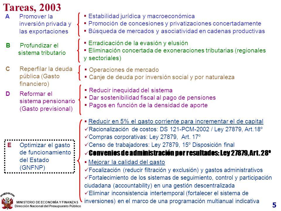 5 Tareas, 2003 MINISTERIO DE ECONOMÍA Y FINANZAS Dirección Nacional del Presupuesto Público C Reperfilar la deuda pública (Gasto financiero) Operacion