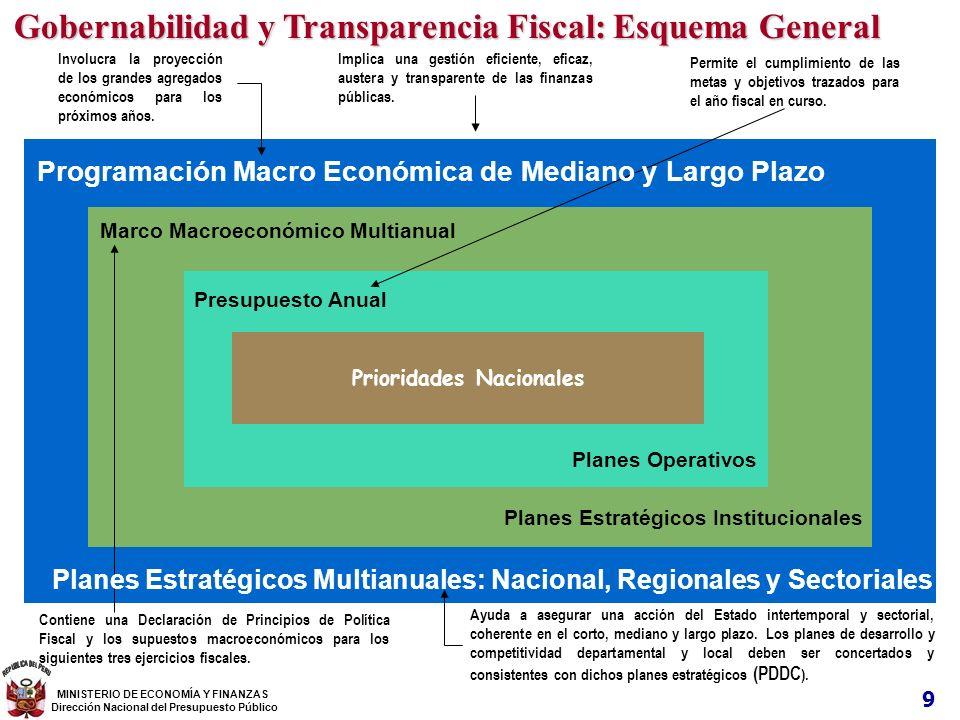 Planes Estratégicos Institucionales Planes Operativos Permite el cumplimiento de las metas y objetivos trazados para el año fiscal en curso. Presupues