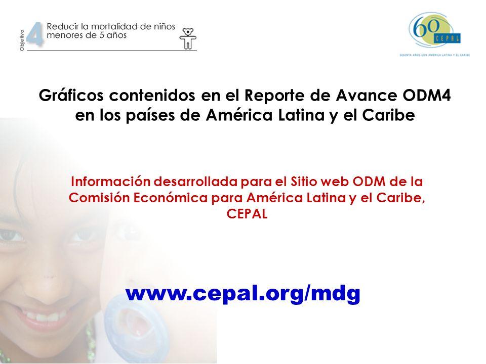 Gráficos contenidos en el Reporte de Avance ODM4 en los países de América Latina y el Caribe Información desarrollada para el Sitio web ODM de la Comisión Económica para América Latina y el Caribe, CEPAL www.cepal.org/mdg
