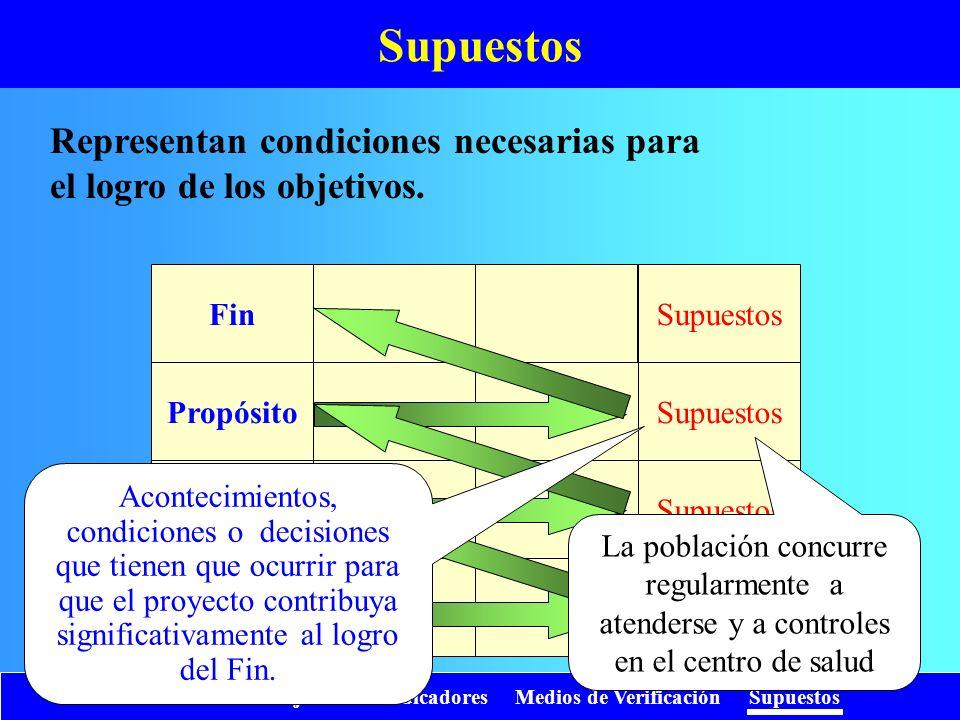 Introducción Objetivos Indicadores Medios de Verificación Supuestos Supuestos Fin Propósito Compo- nentes Activi- dades Supuestos Acontecimientos, con