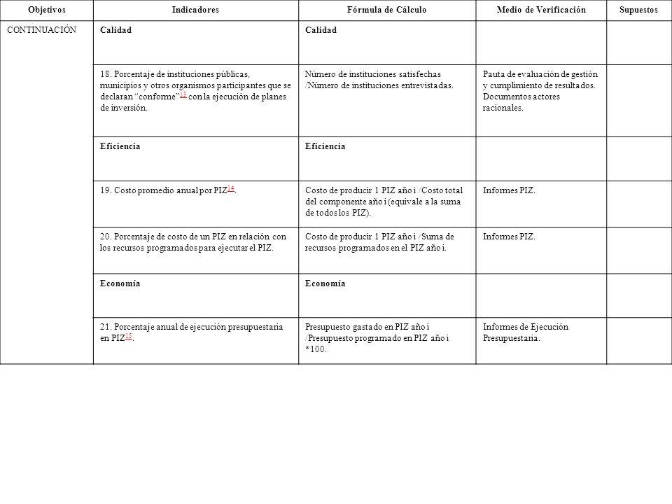 ObjetivosIndicadoresFórmula de CálculoMedio de VerificaciónSupuestos CONTINUACIÓNCalidad 18. Porcentaje de instituciones públicas, municipios y otros