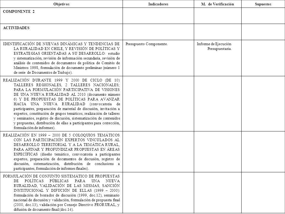 ObjetivosIndicadoresM. de VerificaciónSupuestos COMPONENTE 2 ACTIVIDADES IDENTIFICACIÓN DE NUEVAS DINÁMICAS Y TENDENCIAS DE LA RURALIDAD EN CHILE, Y R