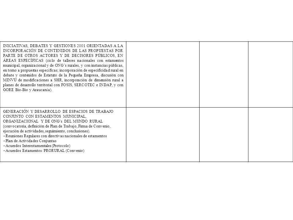 INICIATIVAS, DEBATES Y GESTIONES 2001 ORIENTADAS A LA INCORPORACIÓN DE CONTENIDOS DE LAS PROPUESTAS POR PARTE DE OTROS ACTORES Y DE DECISORES PÚBLICOS