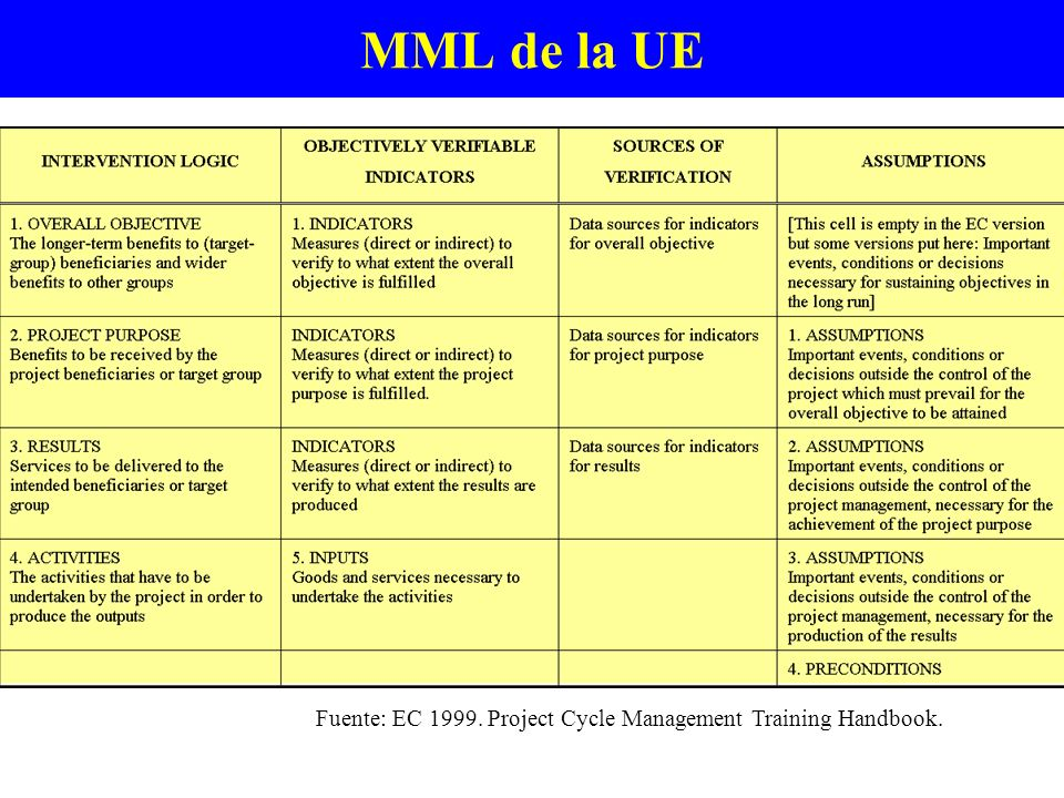MML de la UE Fuente: EC 1999. Project Cycle Management Training Handbook.