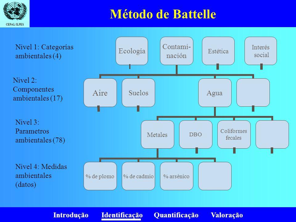 Introdução Identificação Quantificação Valoração CEPAL/ILPES Método de Battelle Se calcula para cada dato su equivalencia en un índice de calidad ambiental (0=pésimo, 1=óptimo).